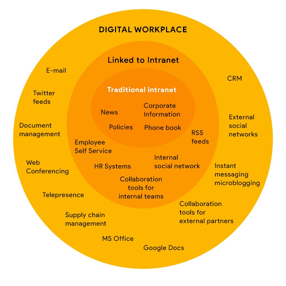 digitalworkplace