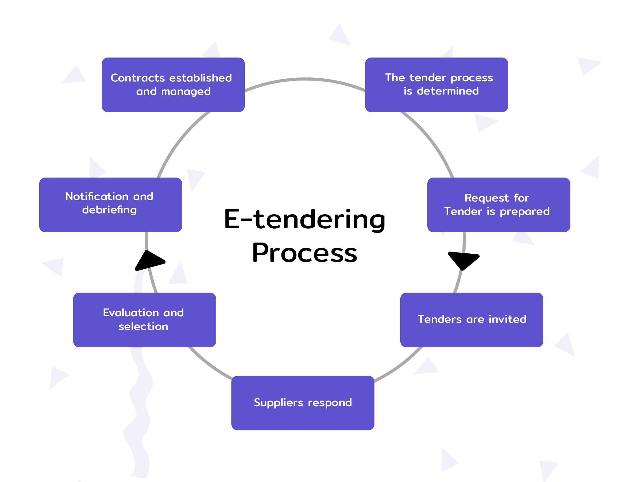 e-Tendering Process